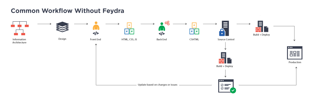 Common workflow without Feydra