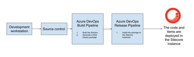 Chart showing deployment process with TDS 5.8